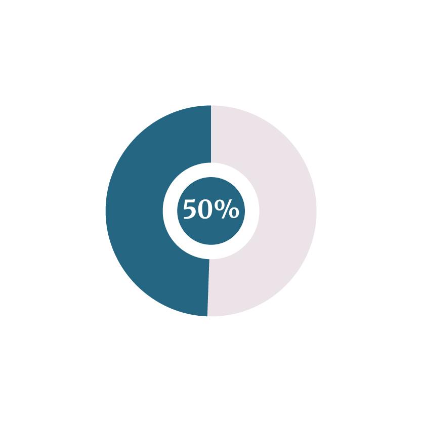 50% Inkoop
