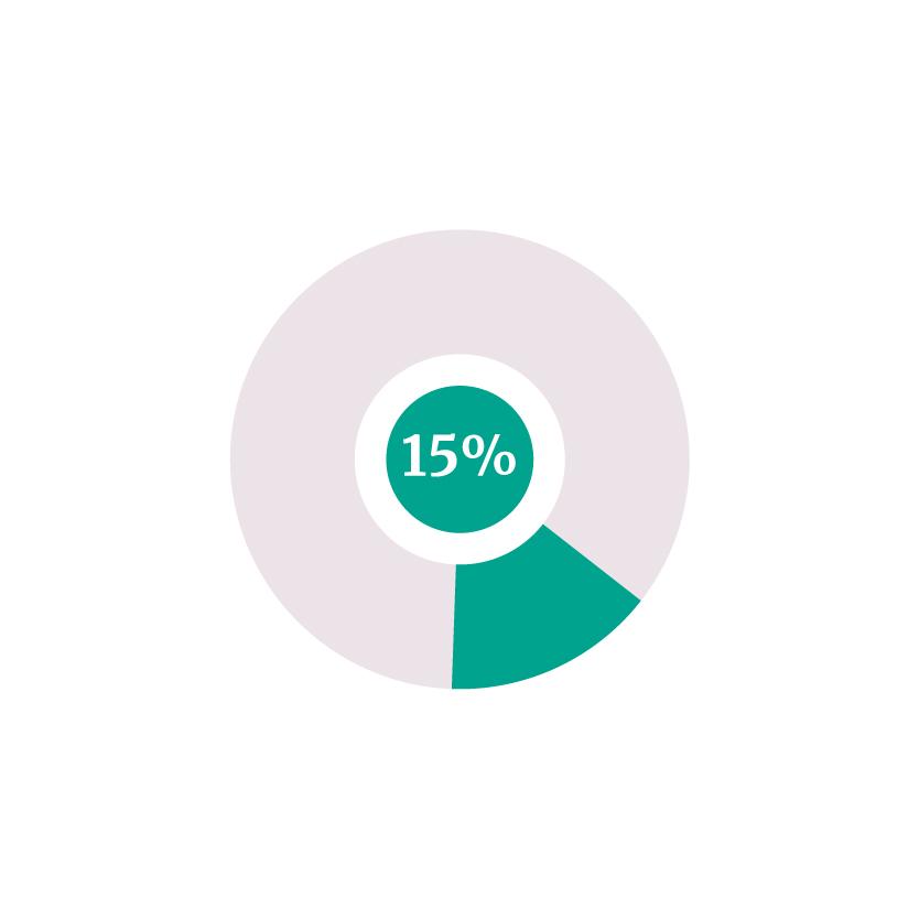 15% Distributie